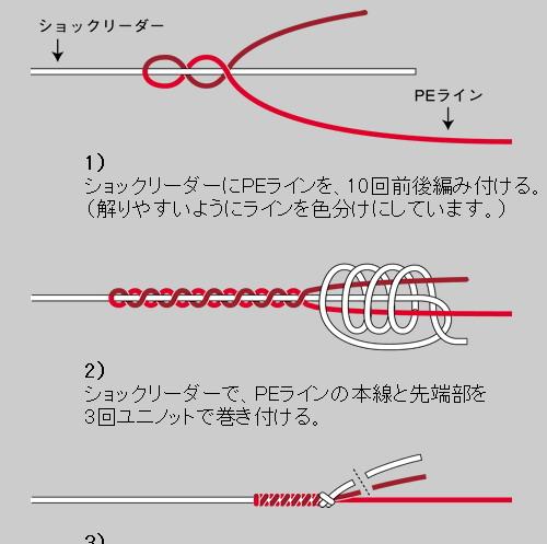 分享:系列主线与子线绑法连结图解资料